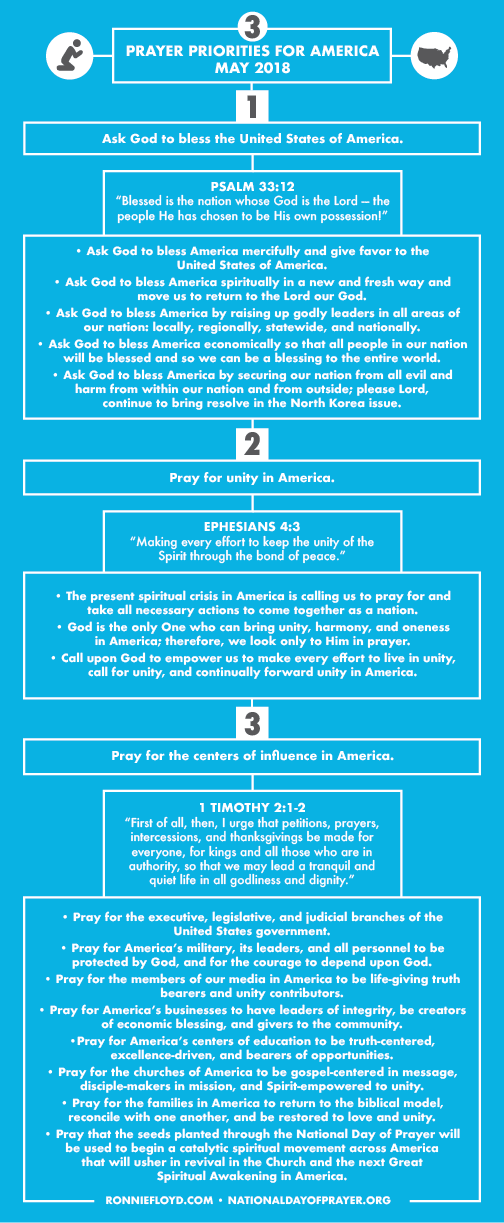 PrayerPoints_MAY